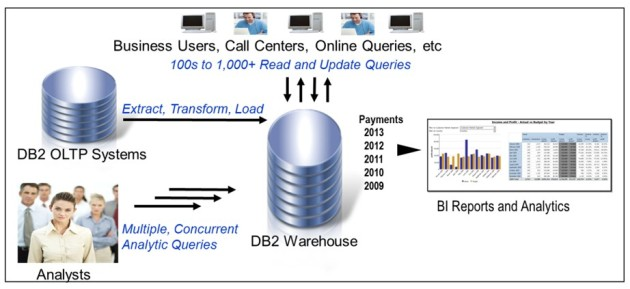 DatawarehouseOA